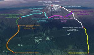 Rute Kilimanjaro